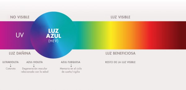 como nos afecta la luz azul